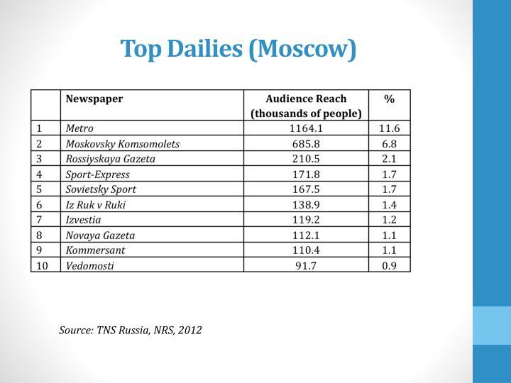 Top Dailies