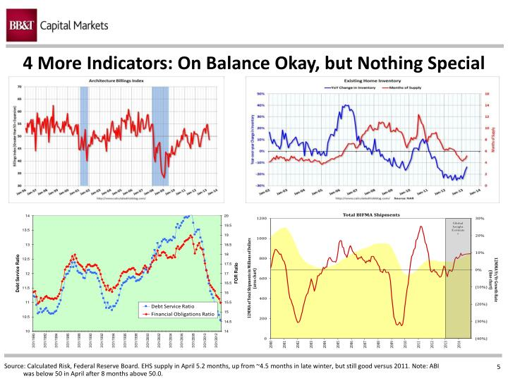 4 More Indicators: On Balance Okay, but Nothing Special