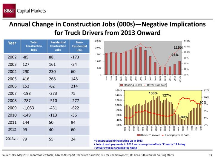 Annual Change in Construction Jobs (000s)—Negative Implications for Truck Drivers from 2013 Onward