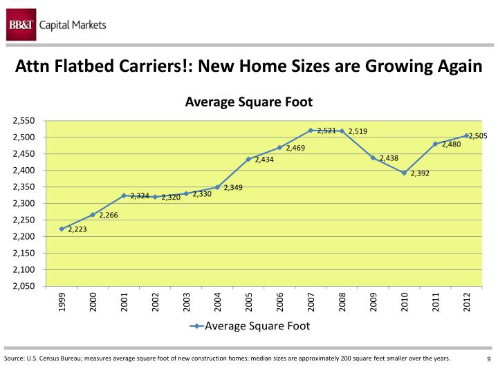 Attn Flatbed Carriers!: New Home Sizes are Growing Again