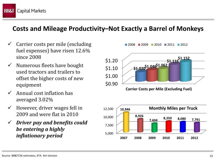 Costs and Mileage Productivity–Not Exactly a Barrel of Monkeys