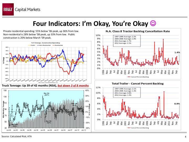 Four Indicators: I'm Okay, You're Okay