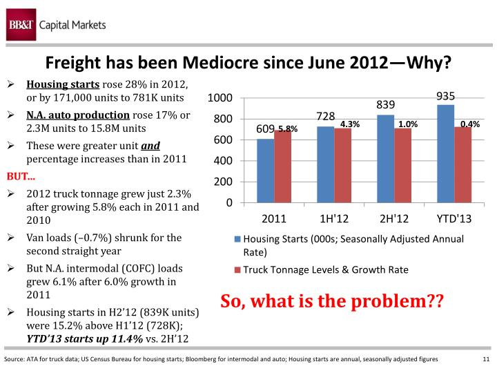 Freight has been Mediocre since June 2012—Why?