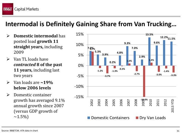 Intermodal is Definitely Gaining Share from Van Trucking…