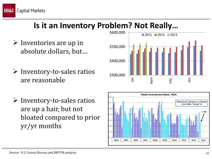 Is it an Inventory Problem? Not Really…