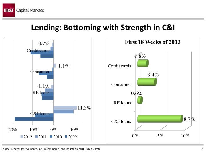 Lending: Bottoming with Strength in