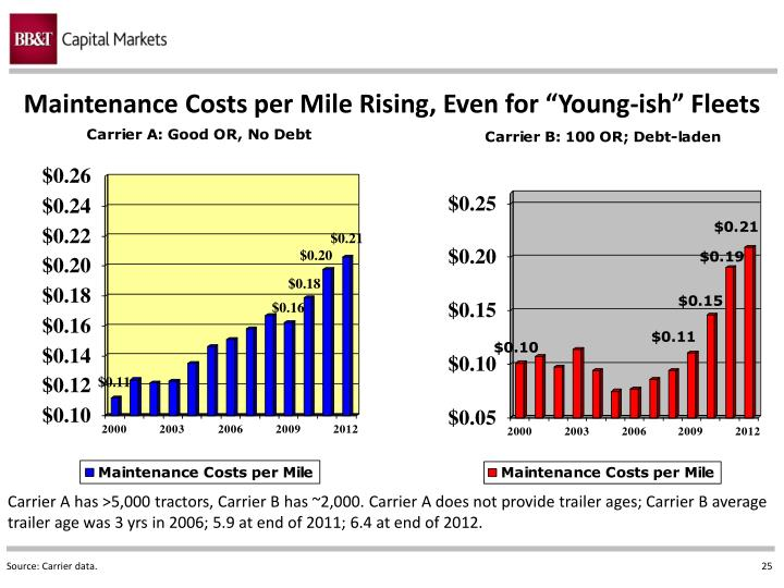 """Maintenance Costs per Mile Rising, Even for """"Young-"""