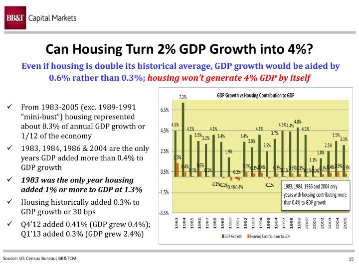 Can Housing Turn 2% GDP Growth into 4%?
