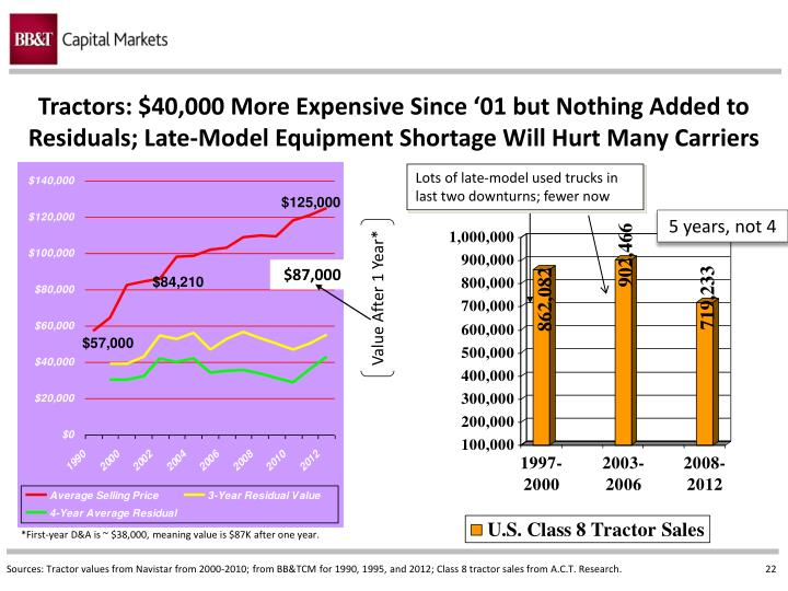 Tractors: $40,000 More Expensive Since '01 but Nothing Added to Residuals; Late-Model Equipment Shortage Will Hurt Many Carriers