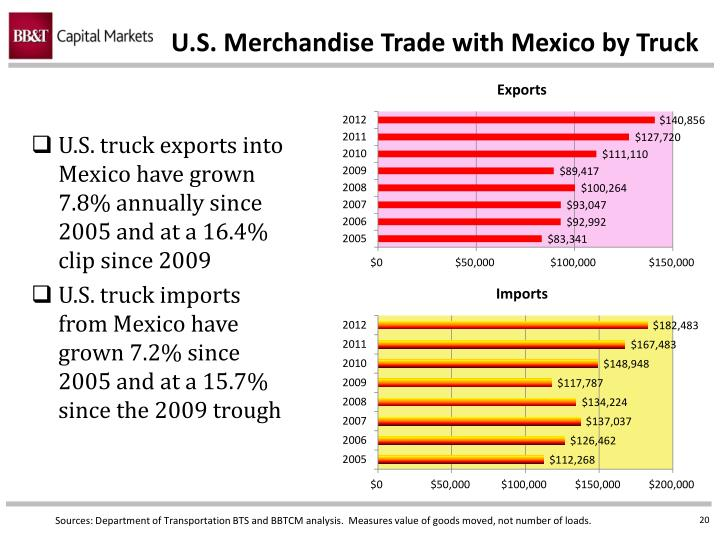 U.S. Merchandise Trade with Mexico by Truck