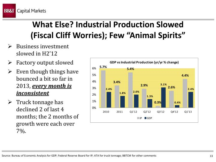 What Else? Industrial Production Slowed