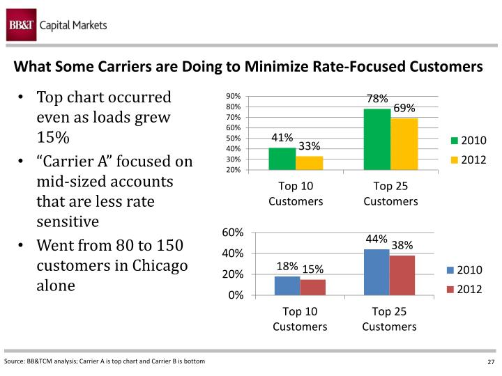 What Some Carriers are Doing to Minimize Rate-Focused Customers
