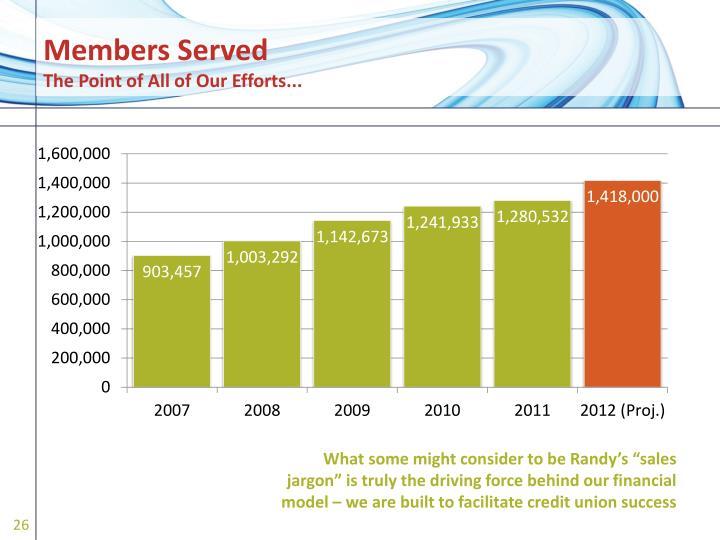 Members Served