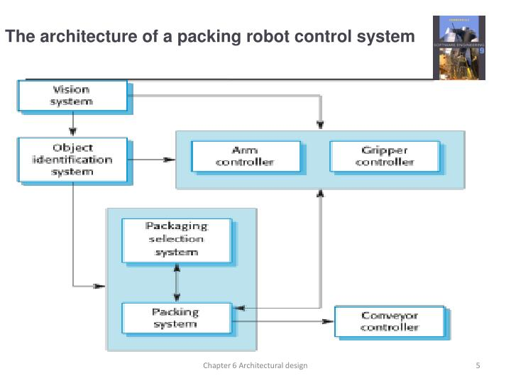 The Architecture Of A Packing Robot Control System. Chapter 6 Architectural  Design