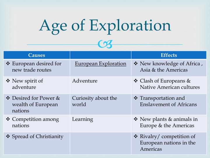 causes and effects of age of exploration