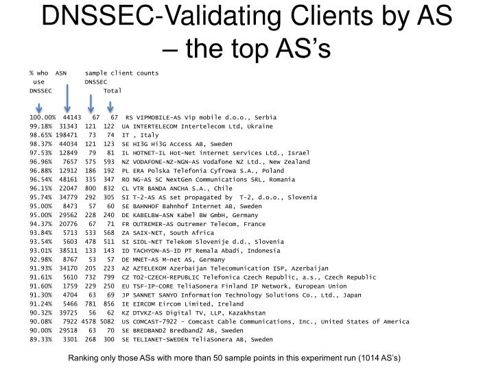 DNSSEC-Validating Clients by AS – the top AS's
