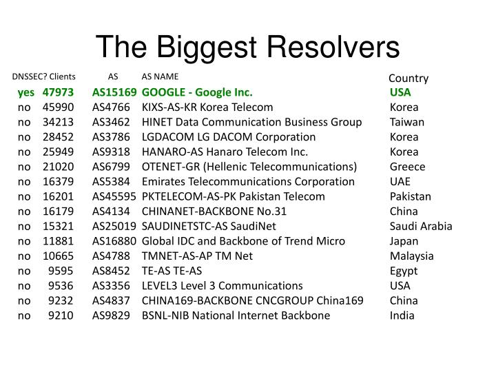 The Biggest Resolvers