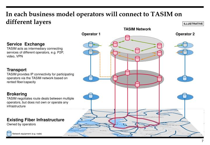 In each business model operators will connect to TASIM on different layers