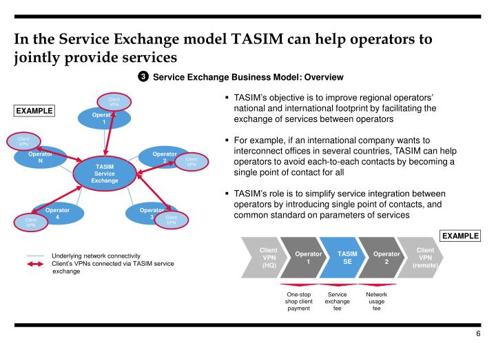 In the Service Exchange model TASIM can help operators to jointly provide services