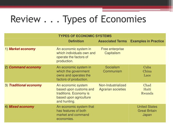 three main types of economic systems