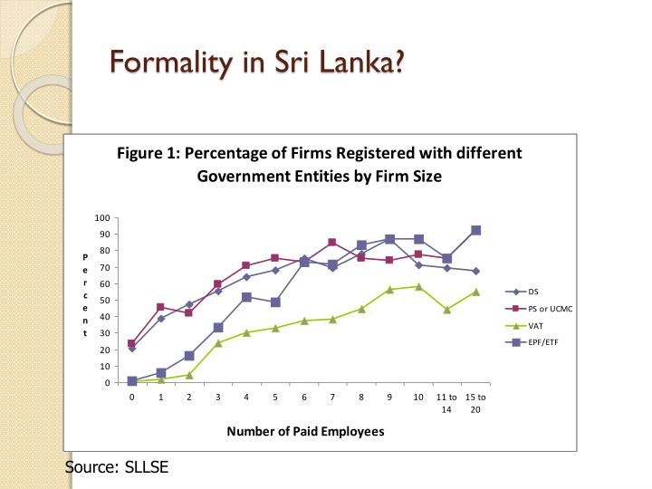 Formality in Sri Lanka?