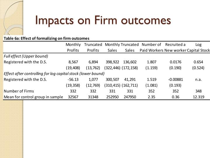 Impacts on Firm outcomes