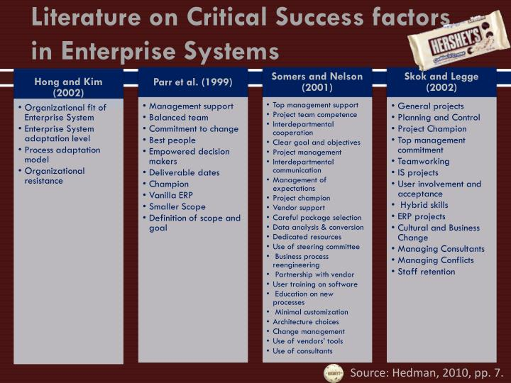 critical success factors of enterprise resource Critical success factors in international erp implementations: enterprise resource planning systems, critical success factors.