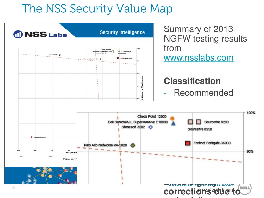 PPT - Protection from Next Gen Threats PowerPoint