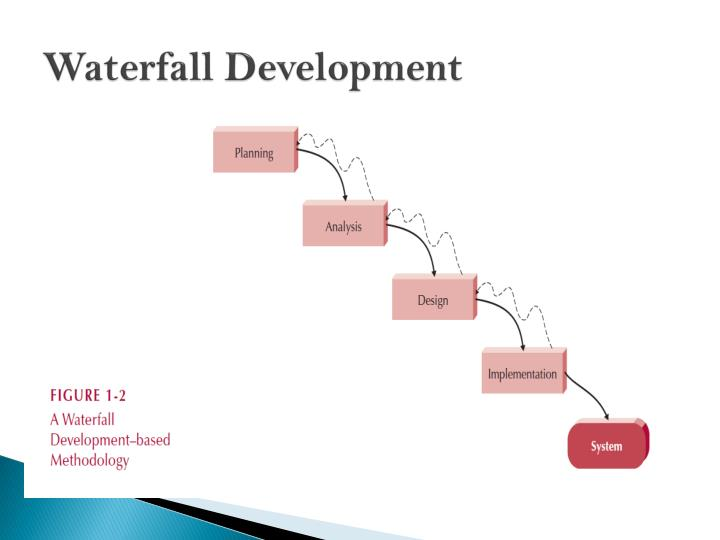 Ppt introduction to systems analysis and design for Waterfall development