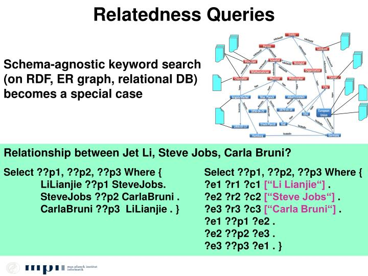 Relatedness Queries