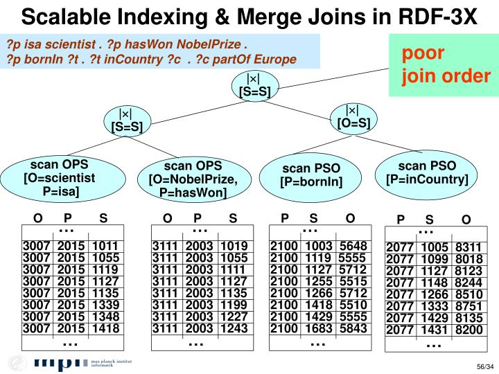 Scalable Indexing & Merge Joins in RDF-3X