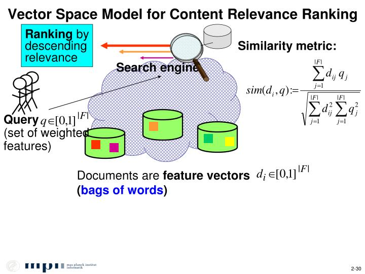 Vector Space Model for Content Relevance Ranking