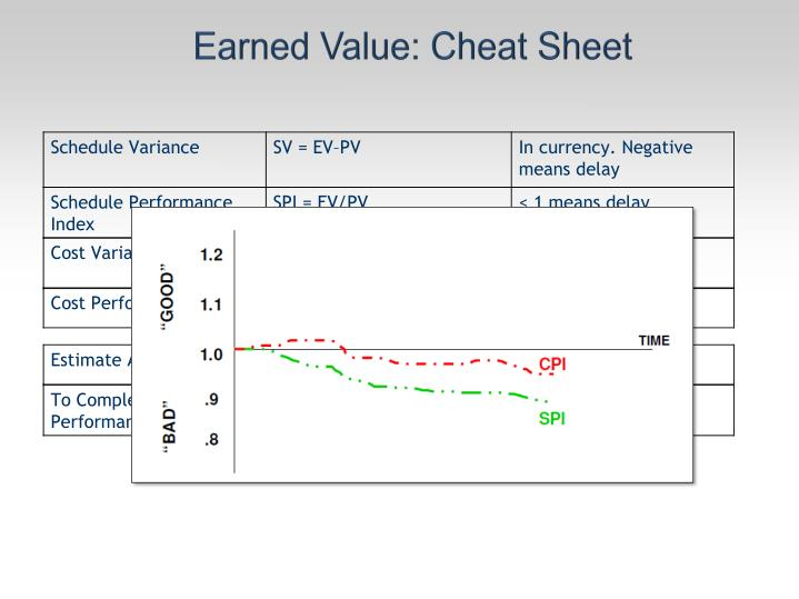 Earned Value: Cheat Sheet