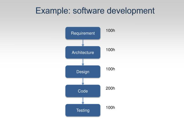Example: software development