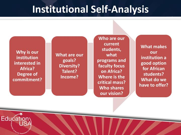 Institutional Self-Analysis