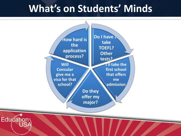 What's on Students' Minds