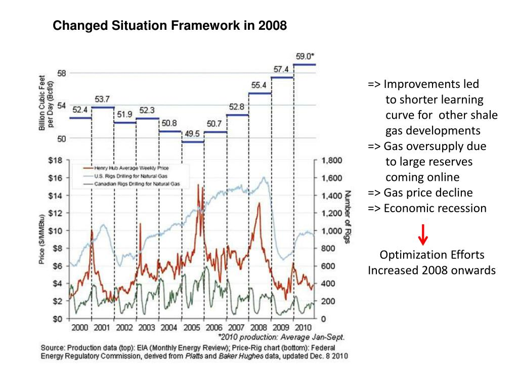 PPT - Shale Gas PowerPoint Presentation - ID:1646479