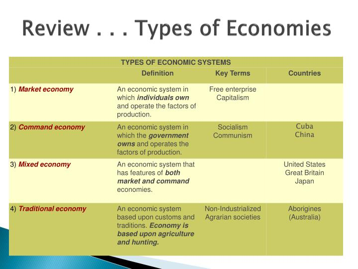 Ppt economics powerpoint presentation id:1089869.