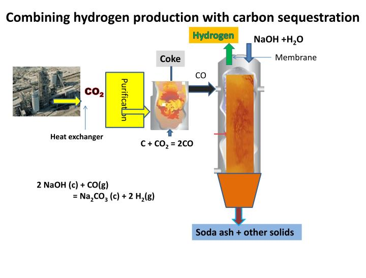 Combining hydrogen production with carbon sequestration
