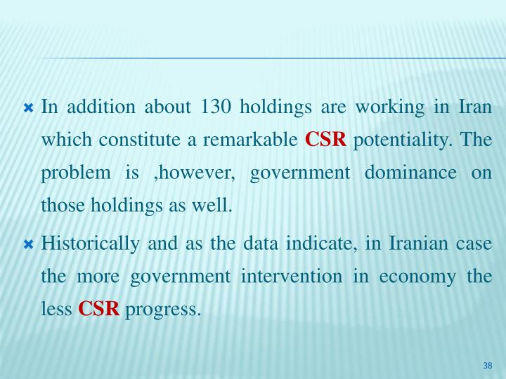 corporate social responsibility in iran