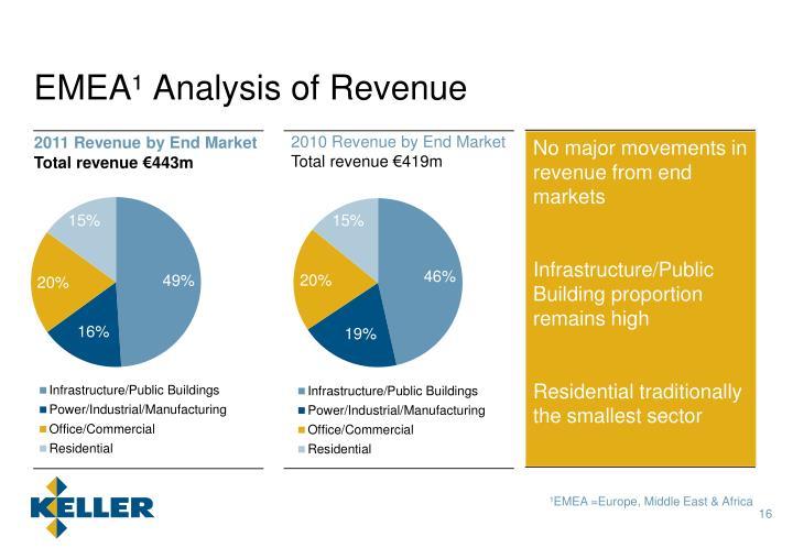 EMEA¹ Analysis of Revenue