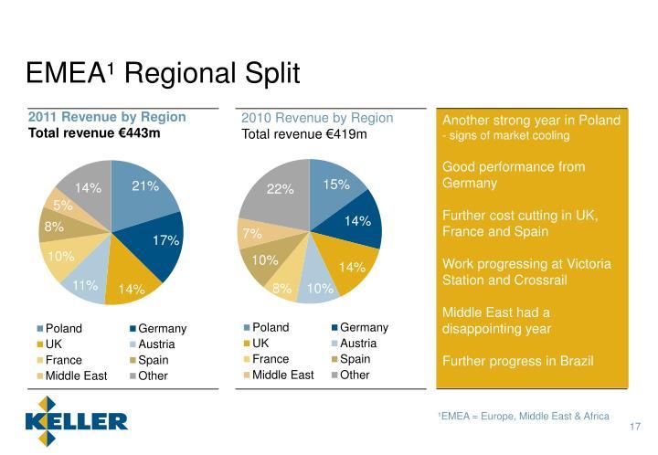 EMEA¹ Regional Split