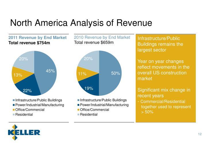 North America Analysis of Revenue