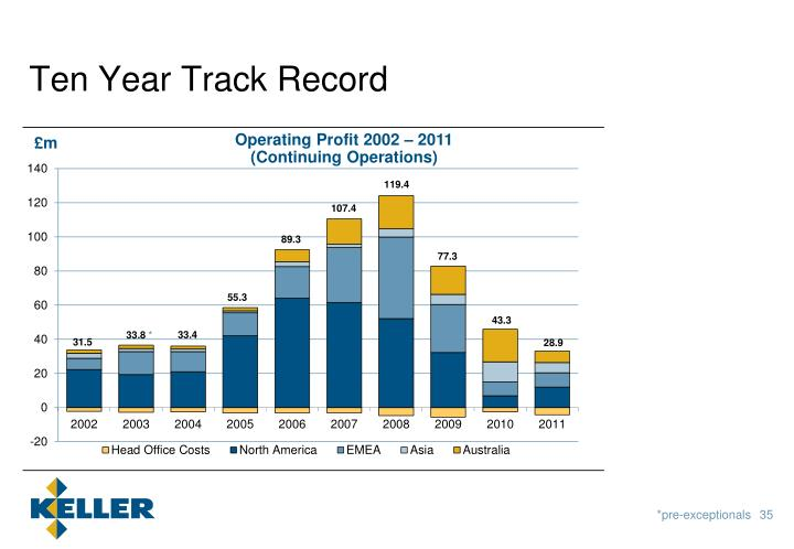Ten Year Track Record