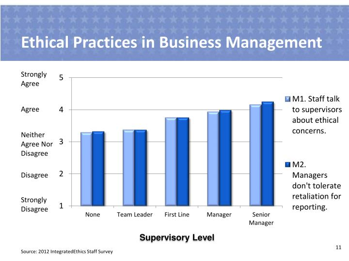 Ethical Practices in Business Management