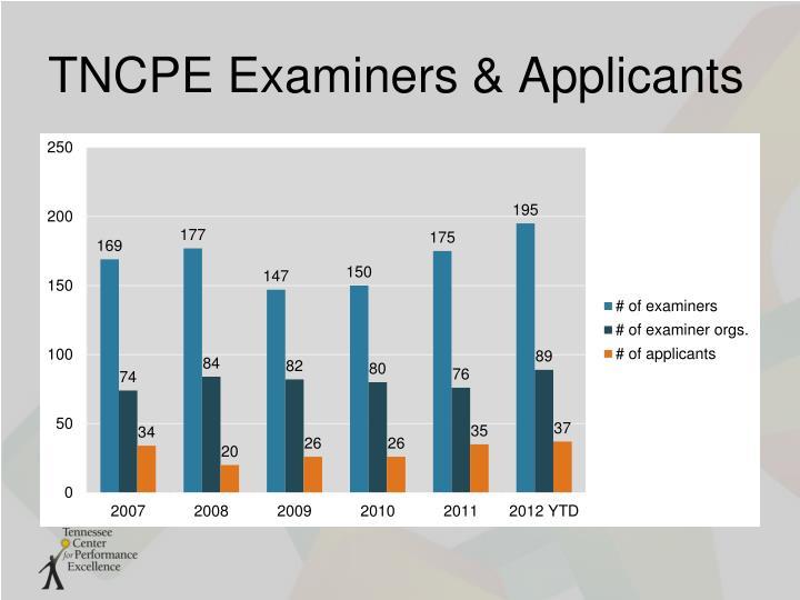 TNCPE Examiners & Applicants