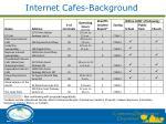 internet cafes background1