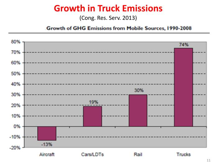 Growth in Truck Emissions