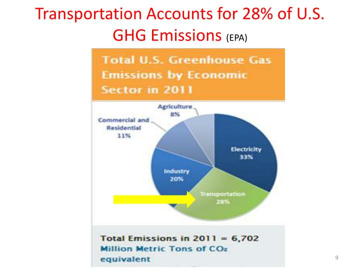 Transportation Accounts for 28% of U.S. GHG Emissions