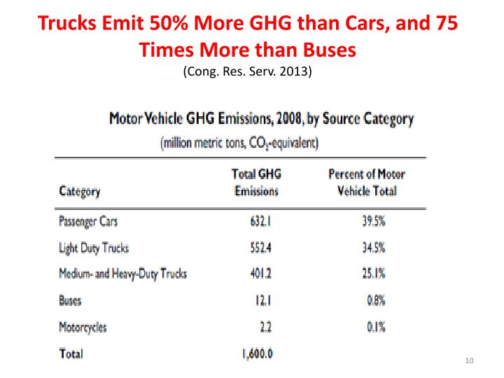 Trucks Emit 50% More GHG than Cars, and 75 Times More than Buses